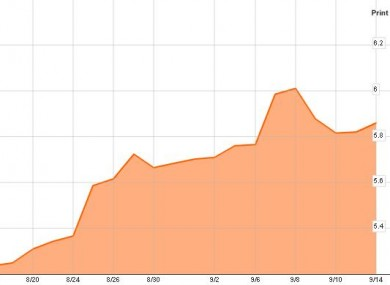 This Bloomberg chart shows the market price of Irish debt over the last month. Last week's uncertainty about Anglo Irish Bank is the largest peak; yesterday's trading is to the right.
