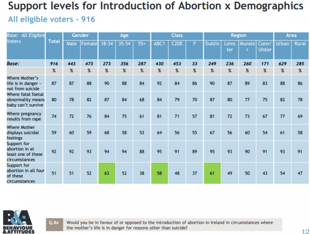 abortion demographics