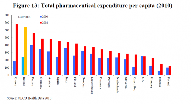drugs per capita spending